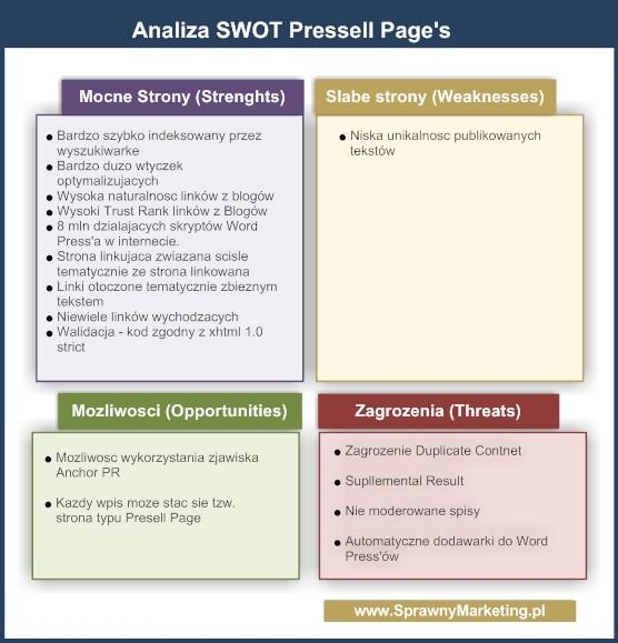 Analiza SWOT stron Presell Page
