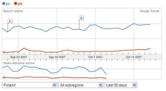 PO PiS Google Trends Wybory 2007