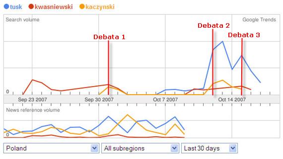 Tusk Kaczynski Kwasniewski wybory 2007 Google Trends