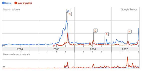 Wybory 2005 Google Trends Tusk Kaczynski