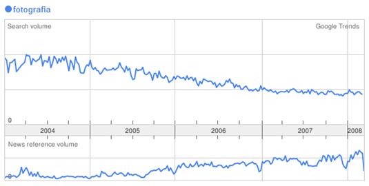 fotografia-google-trends.png