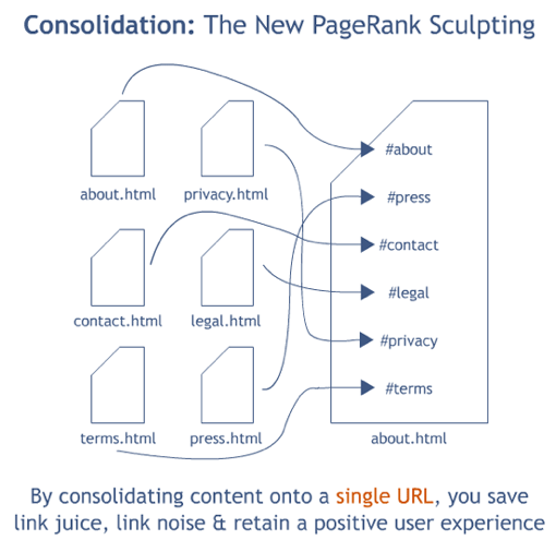 Nowy Page Rank Sculpting