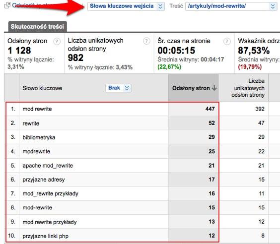 Poszukiwanie slow kluczowych seo copywrting