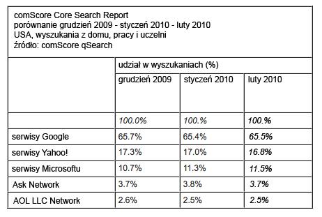 badanie comScore: jak radzi sobie Bing