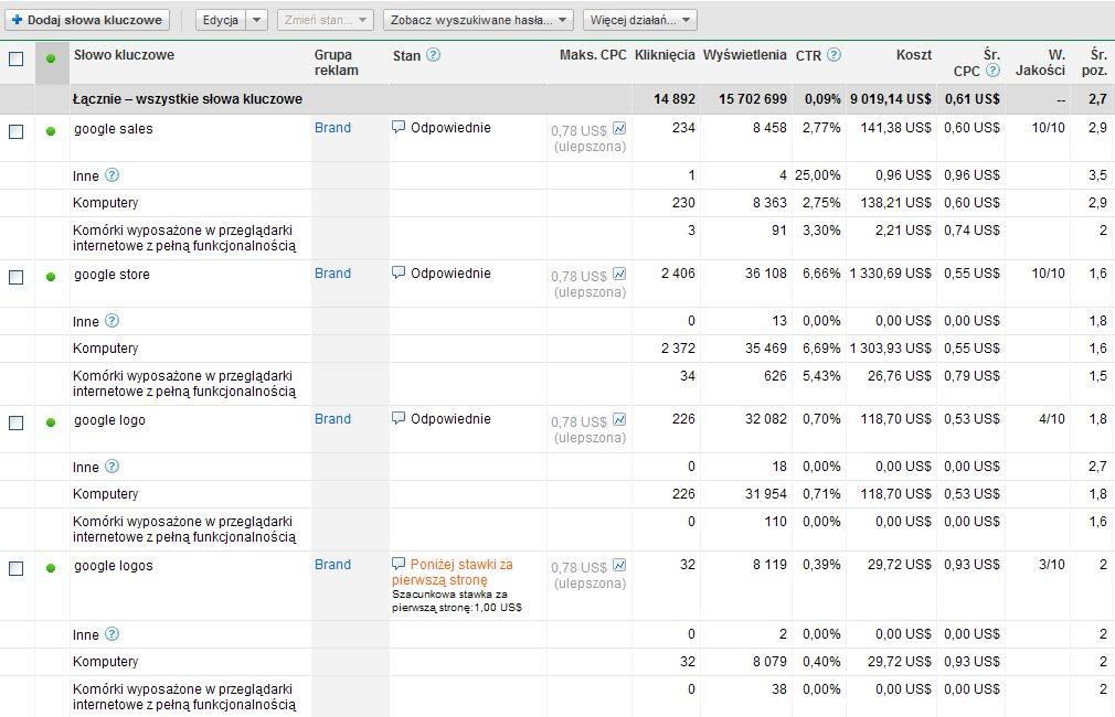dane z raportu o mobilnych użytkownikach reklam AdWords