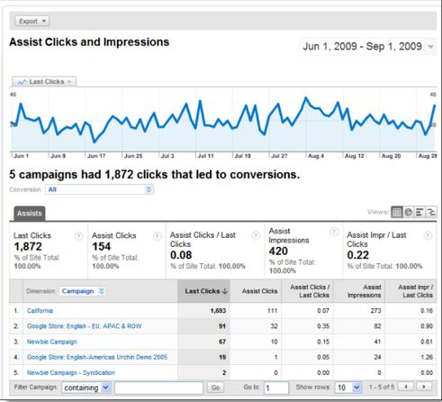 Google AdWords Search Funnels - assist clicks and impressions