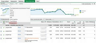 raporty wyników dla użytkowników urządzeń mobilnych