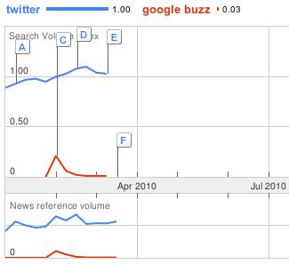 Google Trends - porównanie Twitter-Buzz
