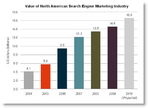 wykres-wzrostow-search-marketingu-sempo