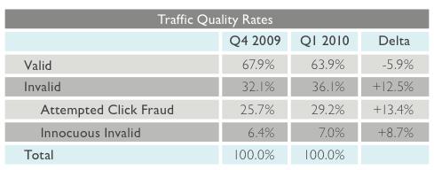 click fraud - statystyki ruchu