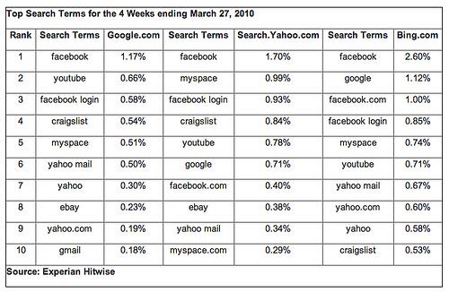 Experian Hitwise najpopularniejsze zapytania Facebook