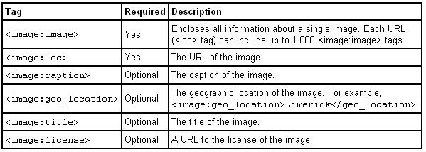mapa witryny - tabelka tagów