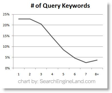 rozkład długości zapytań - wykres