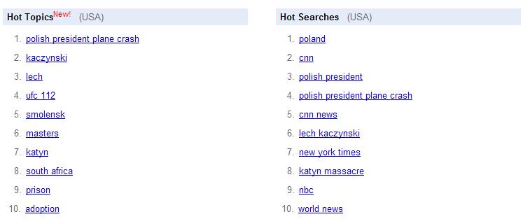 Google Trends - najpopularniejsze wyszukiwania - 10 kwietnia