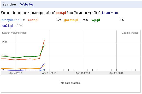 wykres popularności serwisów informacyjnych po katastrofie smoleńskiej