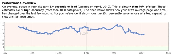 raporty wydajności w Webmaster Tools