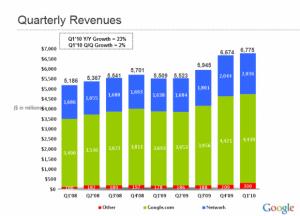 wyniki-finansowe-google-1q2010-300x216