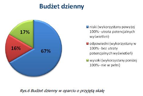 badanie AdSeo - budżet dzienny