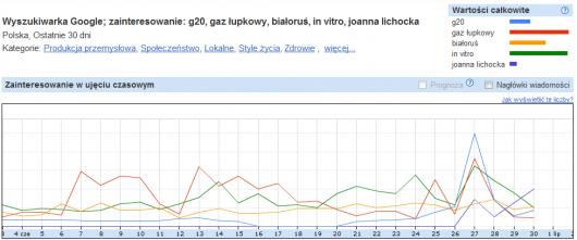 google statystyki wyszukiwarki - debata prezydencka