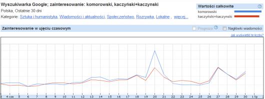 google statystyki wyszukiwarki - kto wygra wybory aprezydenckie