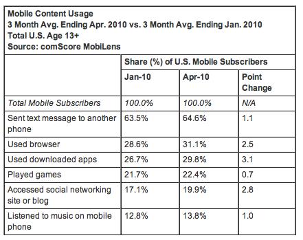 comScore: jak internauci korzystają z internetu na urządzeniach mobilnych
