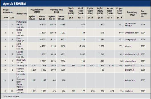ranking firm sem/seo