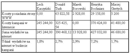udział kosztów marketingu internetowego w ogólnych wydatkach reklamowych kandydatów w wyborach prezydenckich 2005 w Polsce