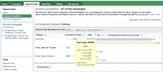 Google AdWords -porównanie z konkurencją