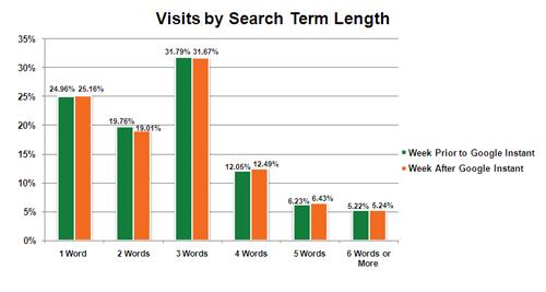 Wizyty a długość zapytania