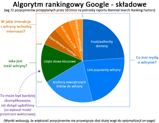 more-to-ranking-pie-chart