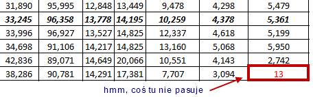 statystyki Google Analytics - coś tu nie pasuje
