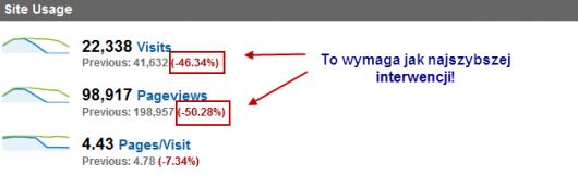 Google Analytics - porównanie 2 zakresów dat