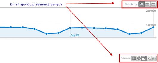 Google Analytics - różne rodzaje wizualizacji danych