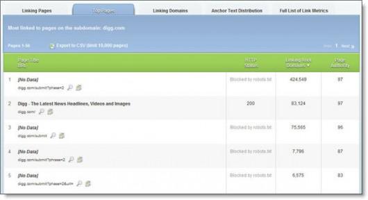 podstrony digg.com zbierające najwięcej linków zunikalnych domen. 4 z5 najpopularniejszych podstron zablokowane!