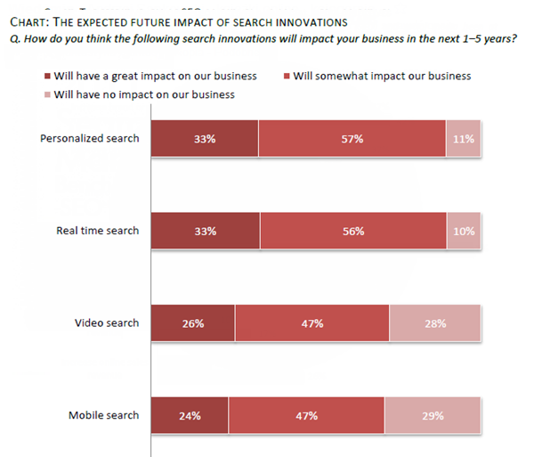 Impact of search innovations - mobile, personalized search, video and real time
