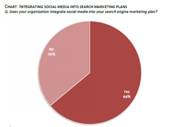 Integratiing Social Media with SEO