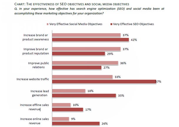 Social media czy SEO
