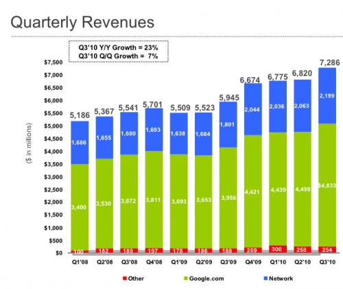 przychody Google kwartalnie