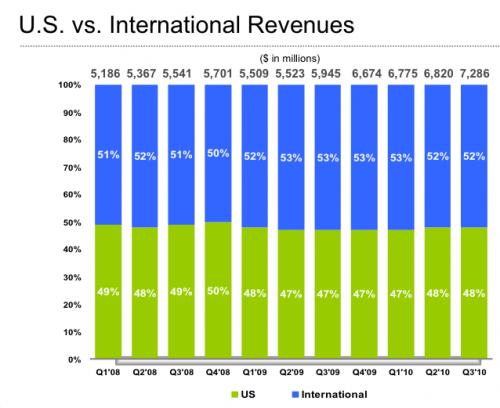 przychody Google - USA -reszta świata