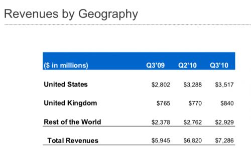 przychody-google-usa-uk
