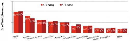 raport IAB - branże wg wydatków