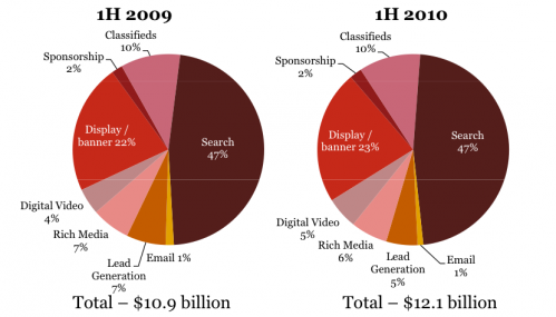 raport IAB reklama w internecie na świecie
