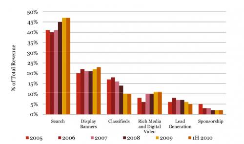 raport IAB trendy w reklamie internetowej