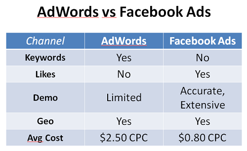 Facebook Ads kontra reklamy AdWords