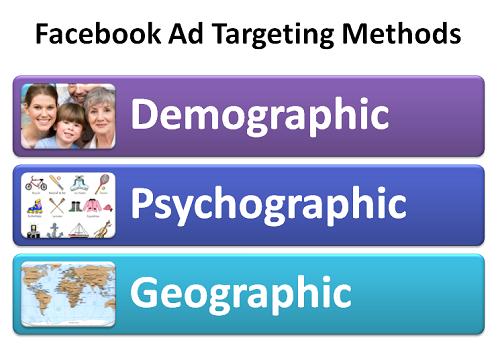 Metody targetowania Facebook Ads
