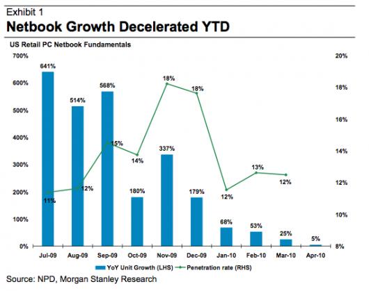 wykres tablety udział w rynku