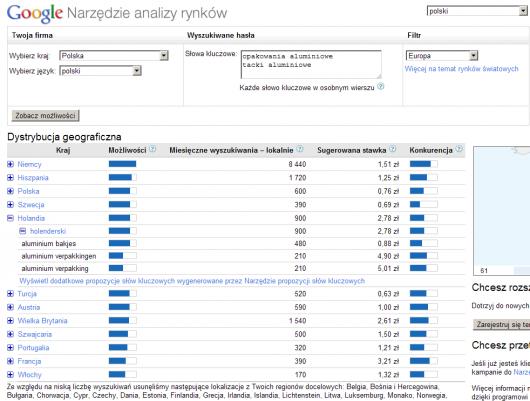narzędzie analizy rynków