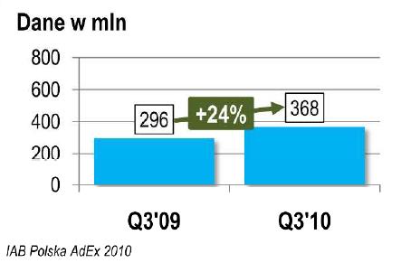 wzrost reklamy acinternetowej q3 2010