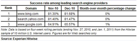 CTRy w poszczególnych wyszukiwarkach