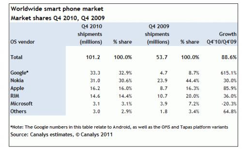 sprzedaż smartfonów w Q4 2010. Android na czele